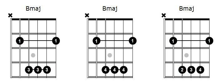 Chord driagrams for B Major