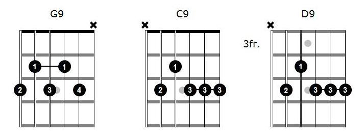 Barre Chord Exercises For Beginners