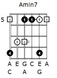Arpeggios for beginners