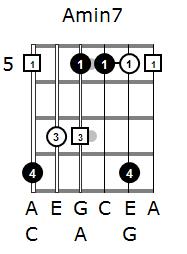 Arpeggios for beginners
