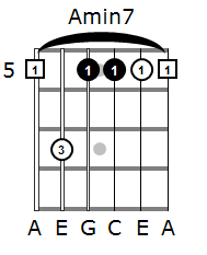 A minor 7 barre chord