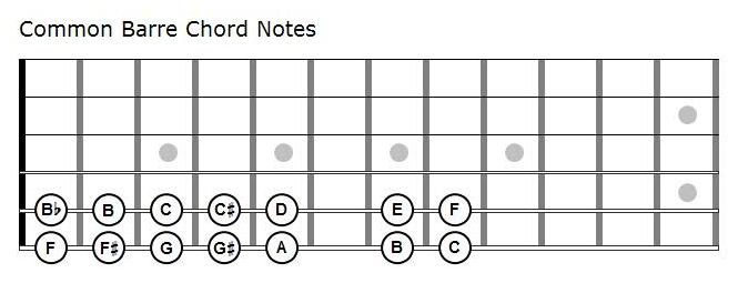 Common Barre Chord Notes