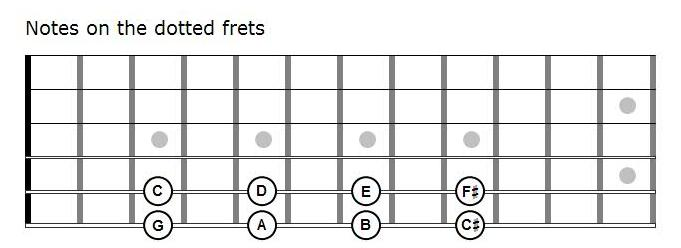 Notes on dotted frets