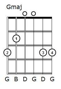 Four finger G chord