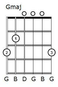 three finger g chord