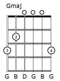 G chord with no index finger